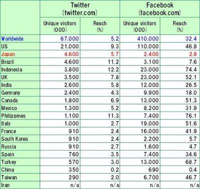 Twitter_facebook_data_OCT2009
